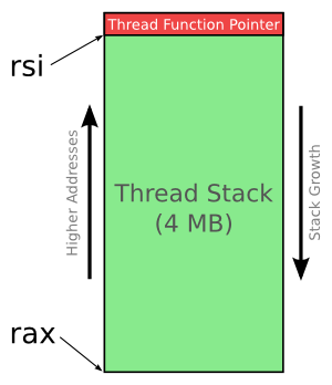 Raw Linux Threads via System Calls « null program